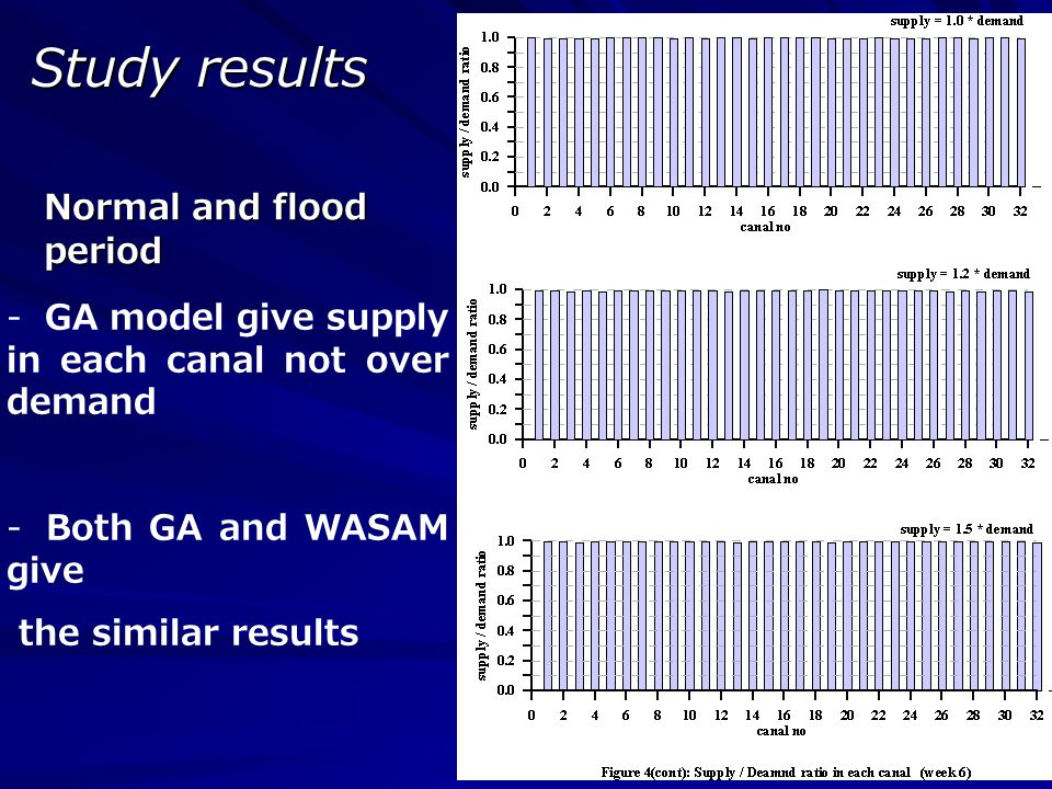 Study results Normal and flood period