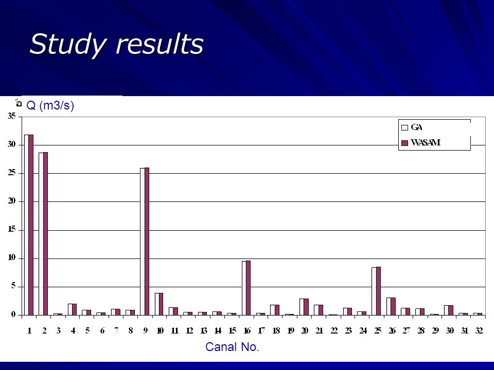 Study results Q (m3/s) Canal No.