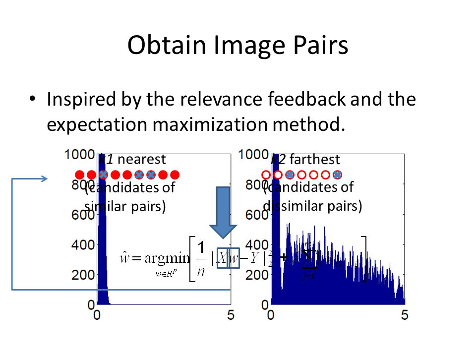 Obtain Image Pairs Inspired by the relevance feedback and the expectation maximization method. k1 nearest.