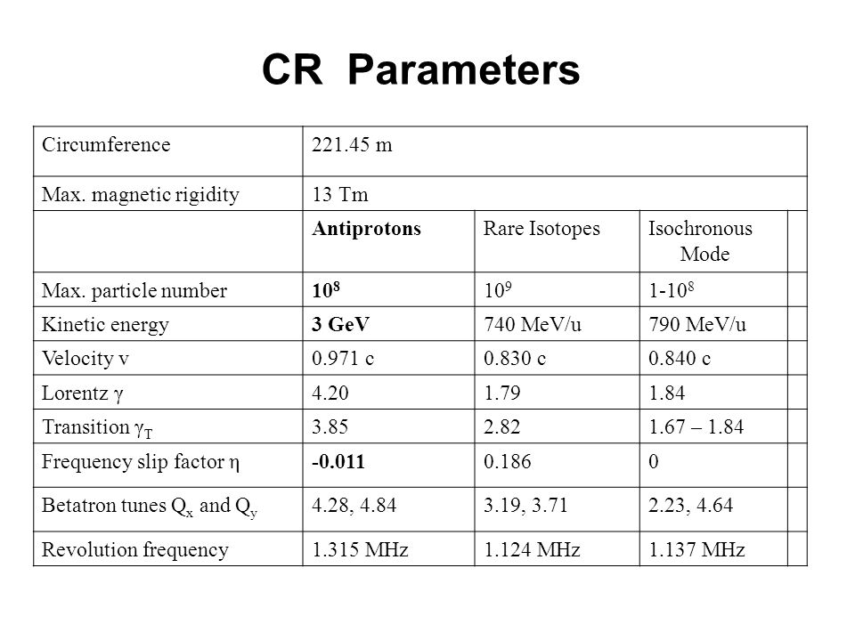 CR Parameters Circumference 221.45 m Max. magnetic rigidity 13 Tm