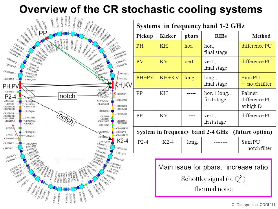 Overview of the CR stochastic cooling systems