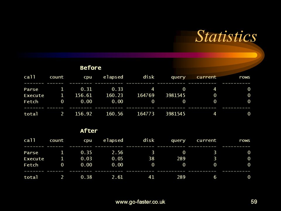 Statistics Before After www.go-faster.co.uk