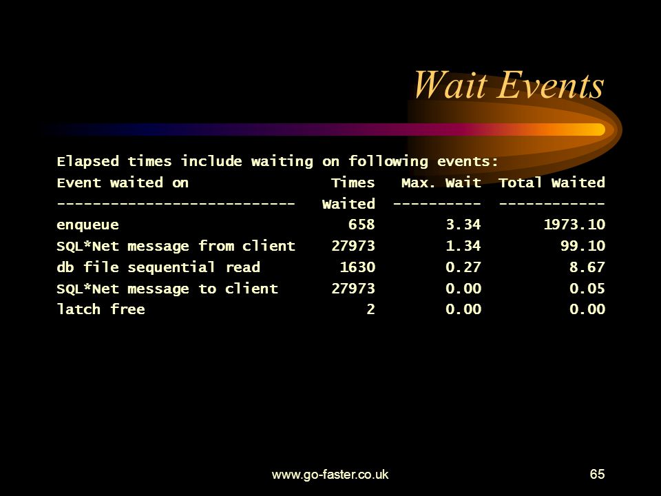 Wait Events Elapsed times include waiting on following events: