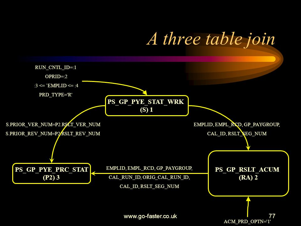 A three table join PS_GP_PYE_STAT_WRK (S) 1 PS_GP_RSLT_ACUM (RA) 2