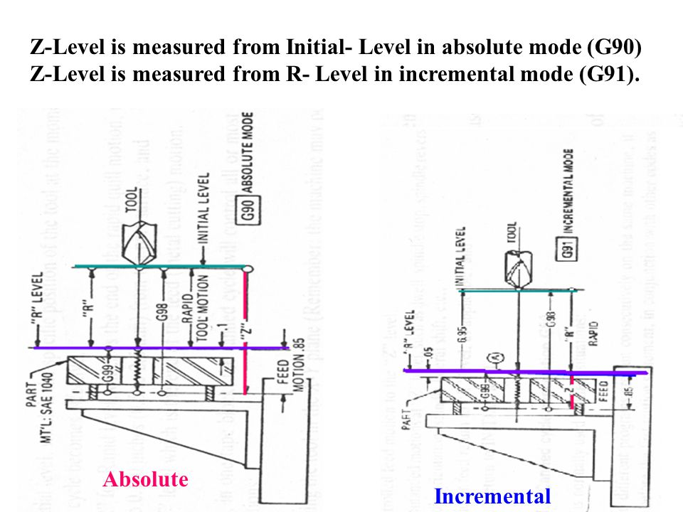 Z-Level is measured from Initial- Level in absolute mode (G90)