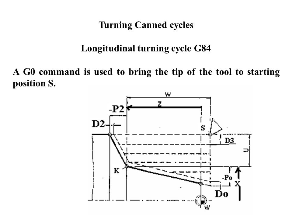 Longitudinal turning cycle G84