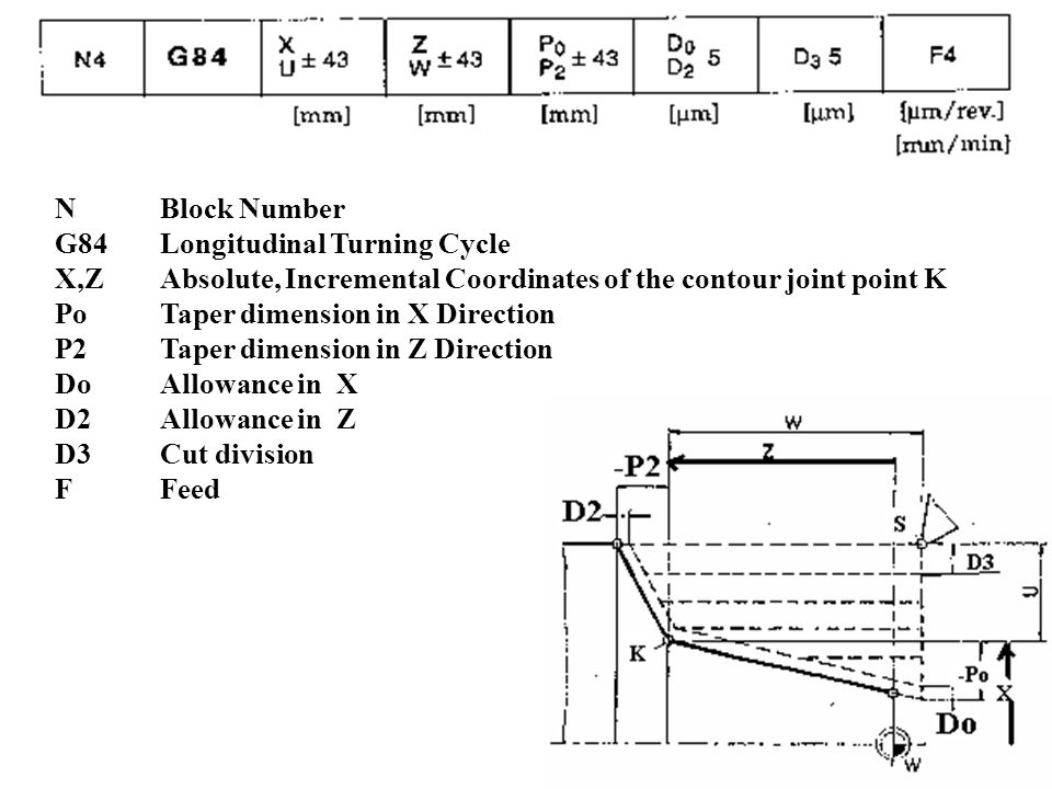 N Block Number G84 Longitudinal Turning Cycle. X,Z Absolute, Incremental Coordinates of the contour joint point K.