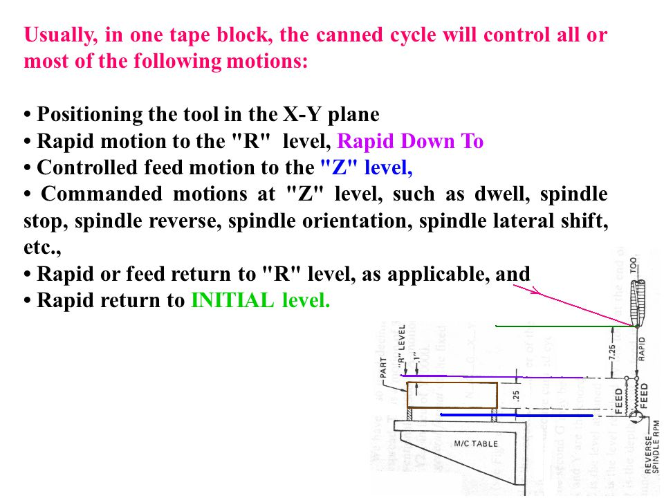 Usually, in one tape block, the canned cycle will control all or most of the following motions: