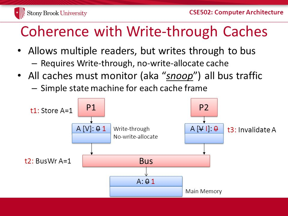 Coherence with Write-through Caches