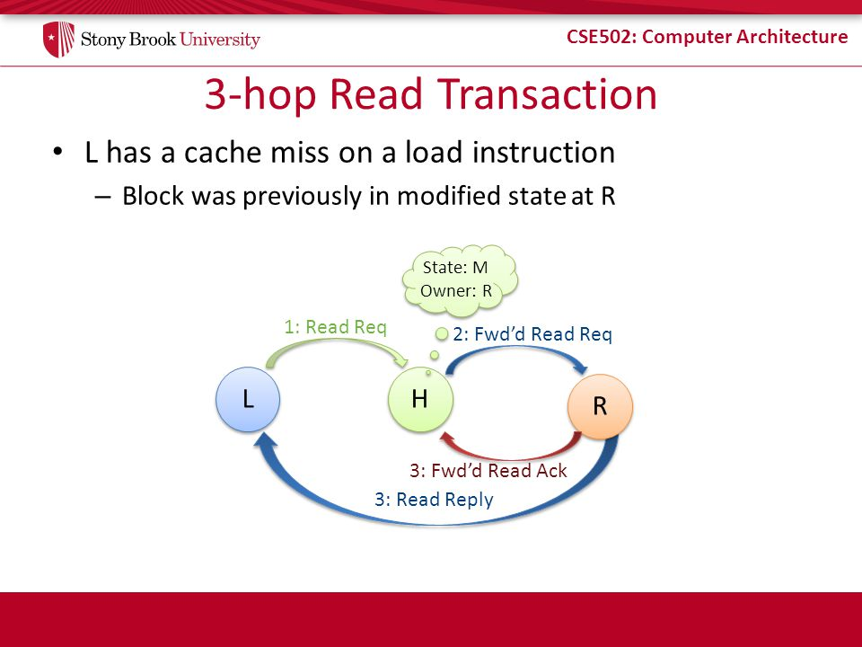 3-hop Read Transaction L has a cache miss on a load instruction
