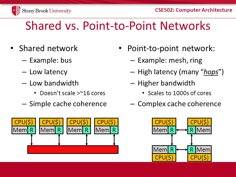 Shared vs. Point-to-Point Networks