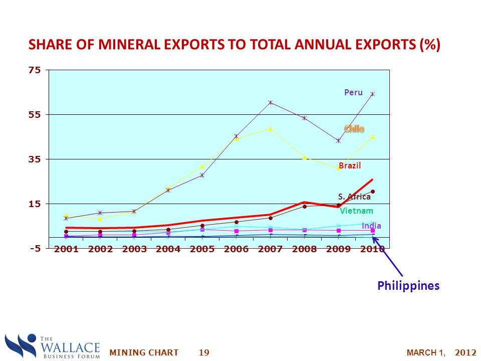 SHARE OF MINERAL EXPORTS TO TOTAL ANNUAL EXPORTS (%)