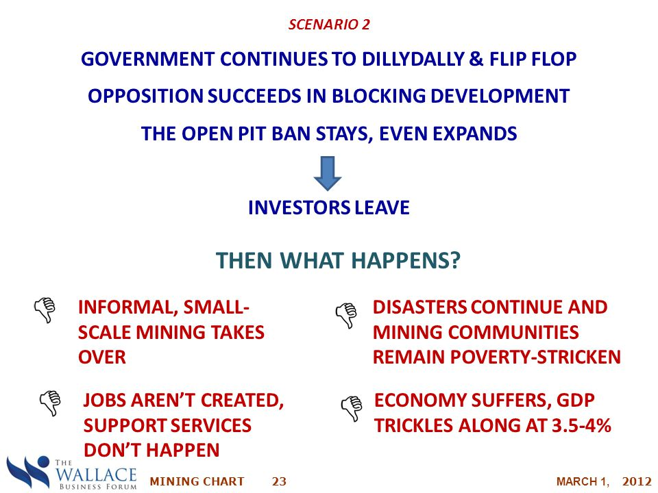 THEN WHAT HAPPENS GOVERNMENT CONTINUES TO DILLYDALLY & FLIP FLOP