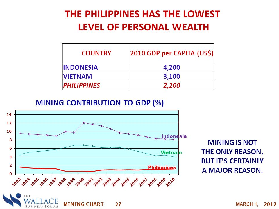 THE PHILIPPINES HAS THE LOWEST LEVEL OF PERSONAL WEALTH