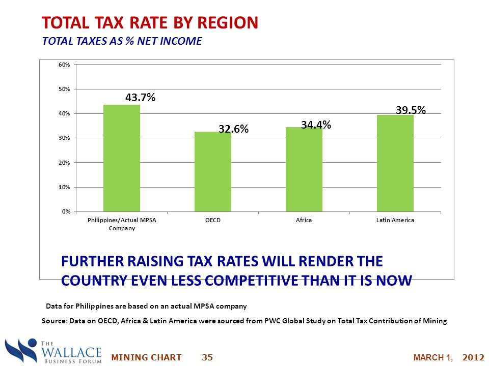TOTAL TAX RATE BY REGION