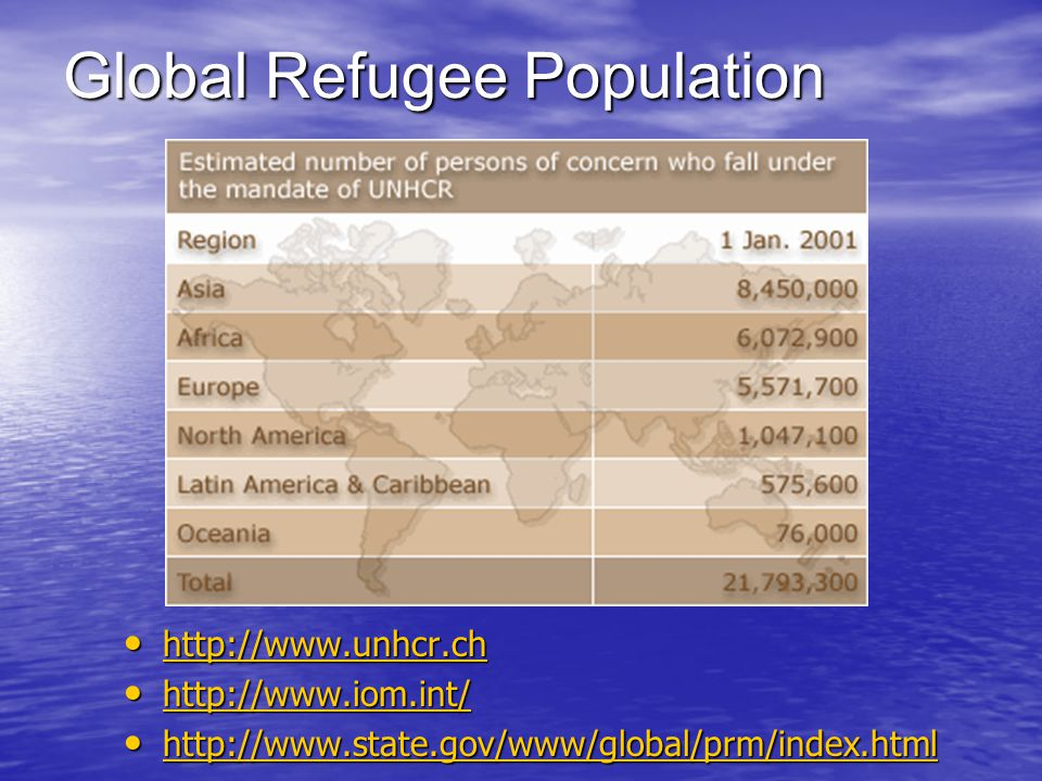 Global Refugee Population