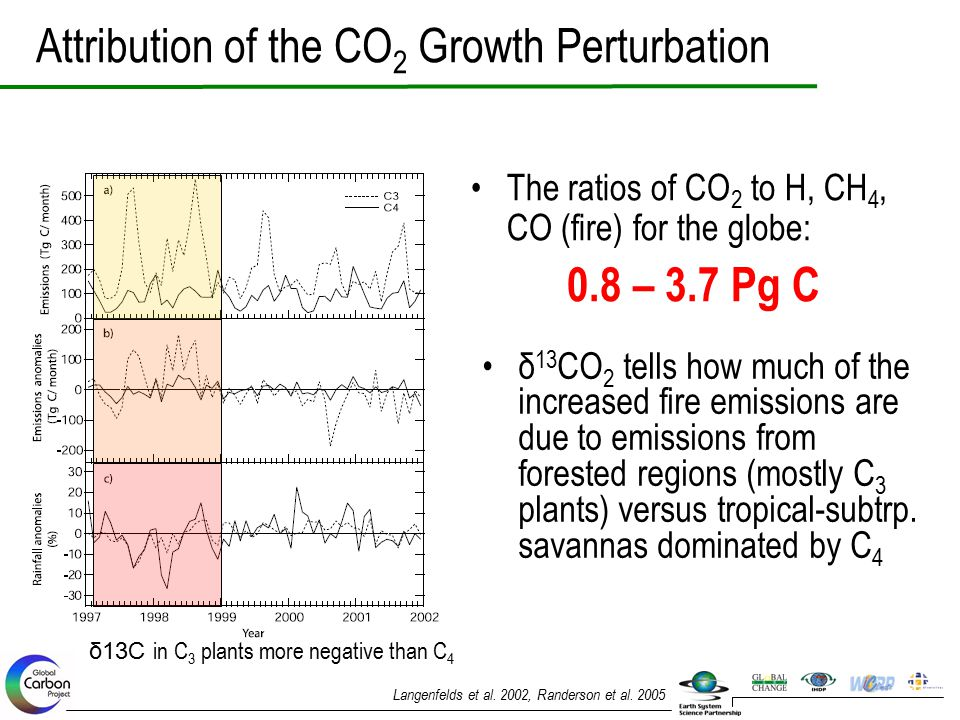 Attribution of the CO2 Growth Perturbation