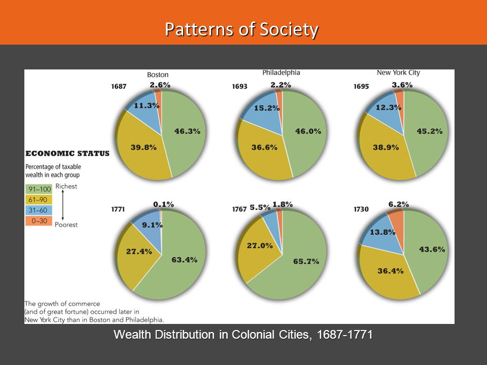Wealth Distribution in Colonial Cities, 1687-1771