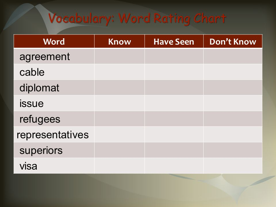 Vocabulary: Word Rating Chart