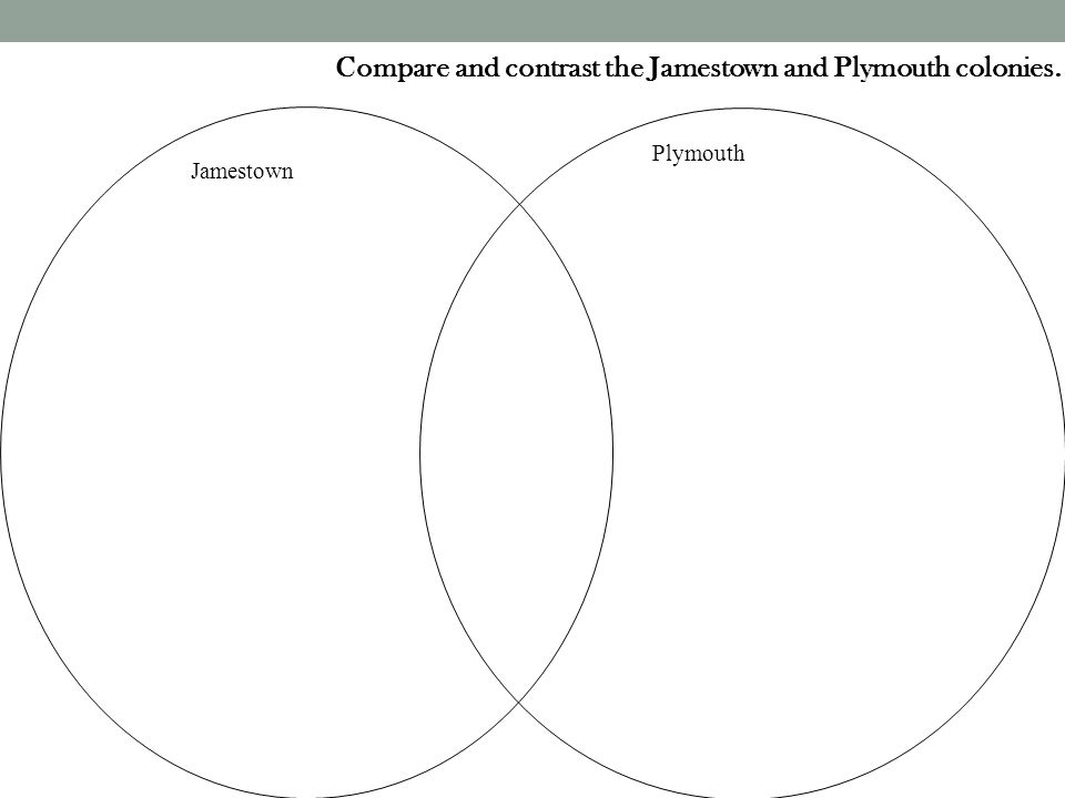 Compare and contrast the Jamestown and Plymouth colonies.