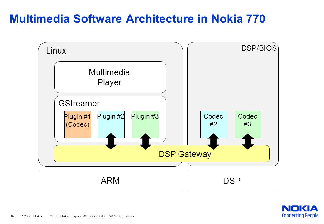 DSPGateway Architecture in Detail - ppt video online download
