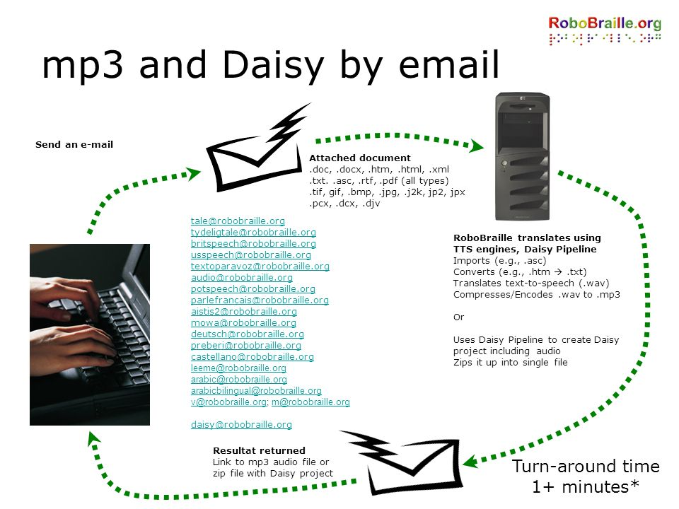 mp3 and Daisy by email Turn-around time 1+ minutes* Send an e-mail