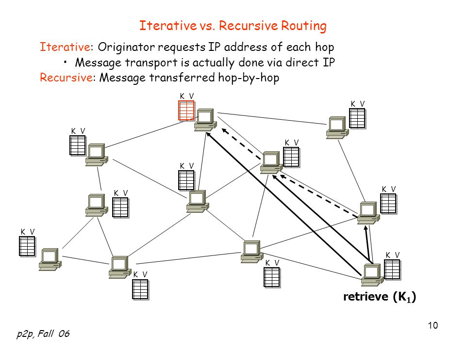 Iterative vs. Recursive Routing
