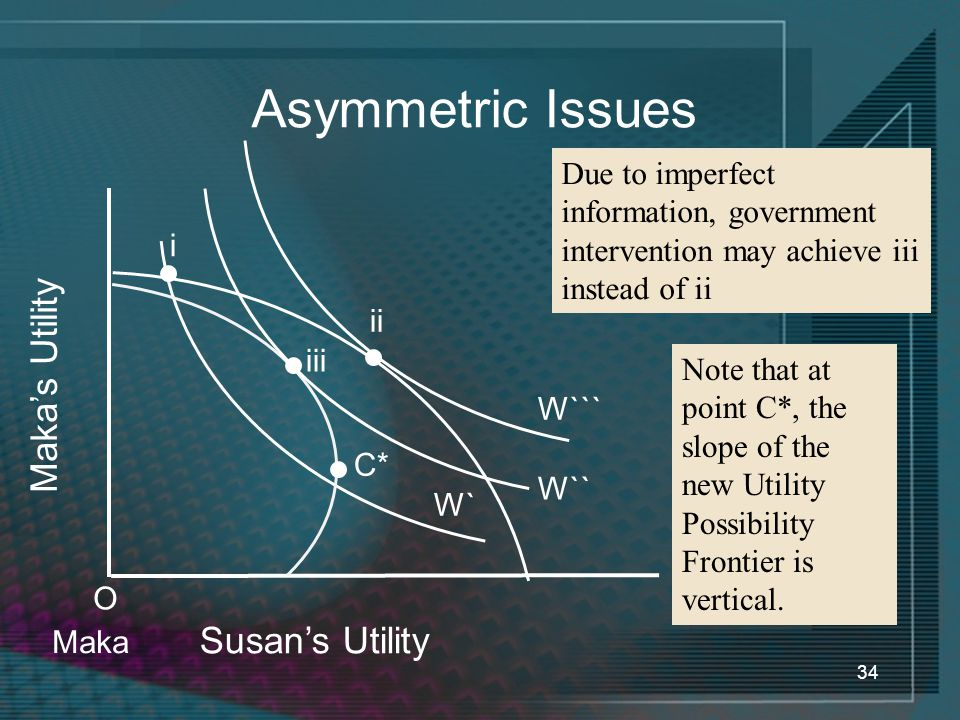 Asymmetric Issues Maka's Utility Susan's Utility