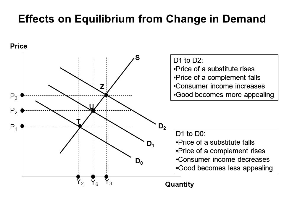 Effects on Equilibrium from Change in Demand