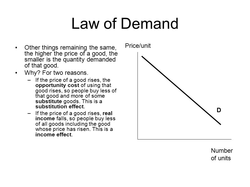 Law of Demand Price/unit