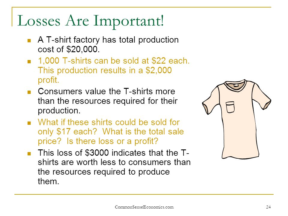 Losses Are Important! A T-shirt factory has total production cost of $20,000.
