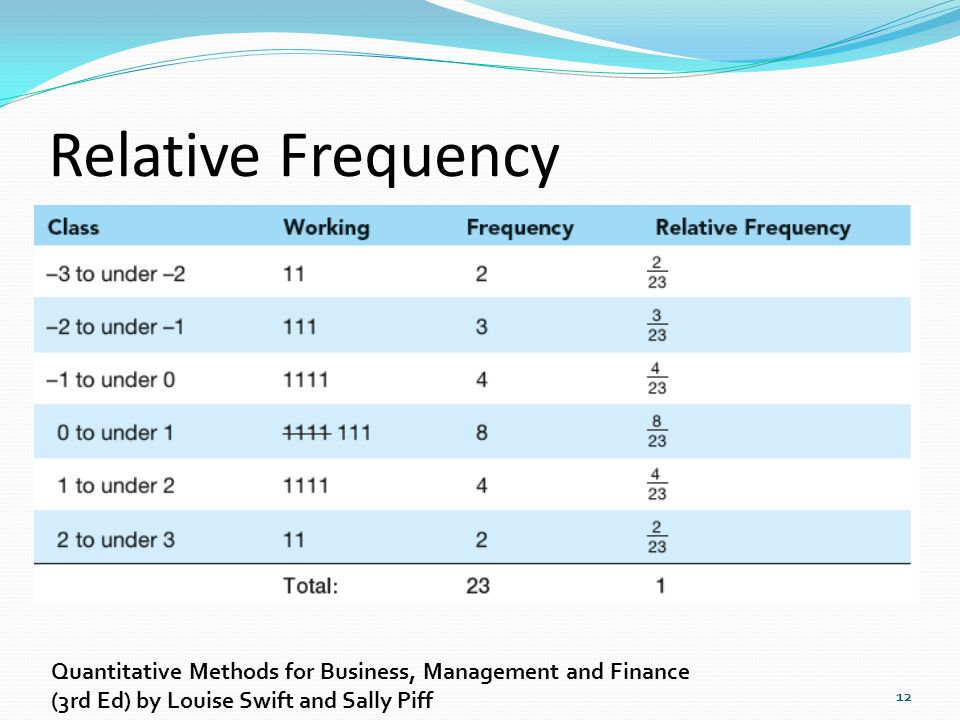Relative Frequency Quantitative Methods for Business, Management and Finance.