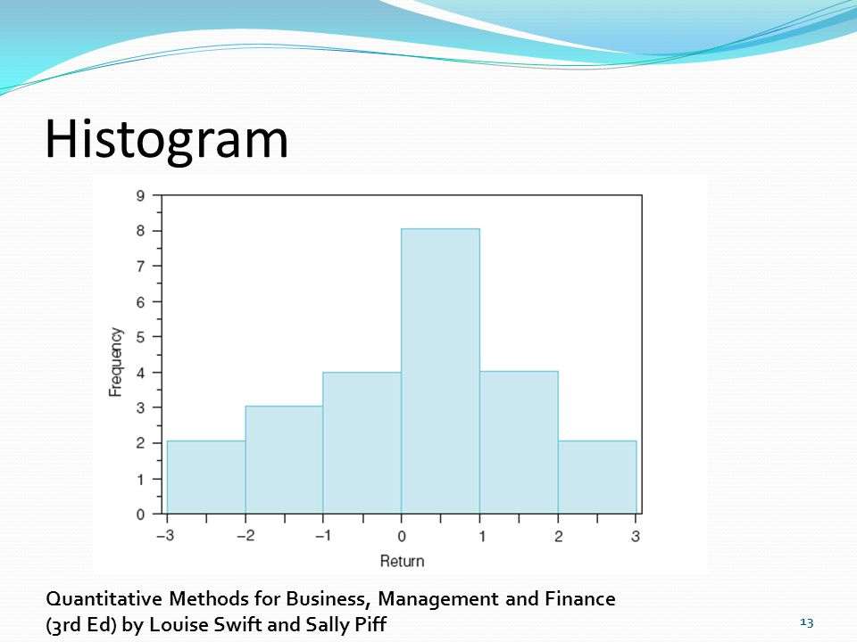 Histogram Quantitative Methods for Business, Management and Finance