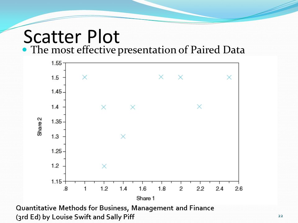 Scatter Plot The most effective presentation of Paired Data