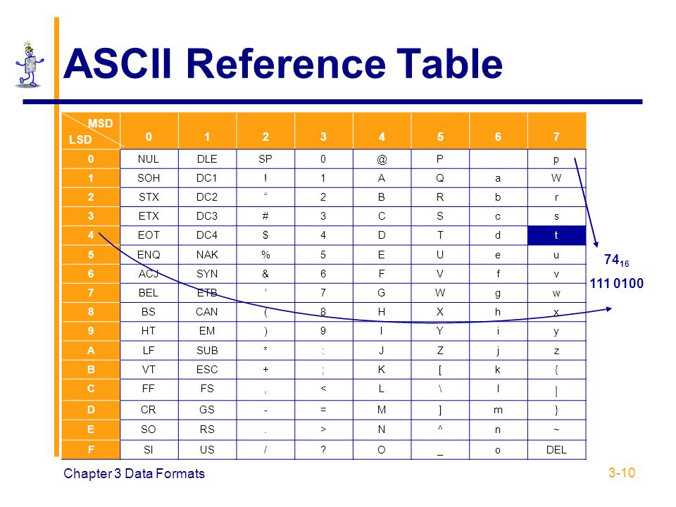 ASCII Reference Table 7416 111 0100 Chapter 3 Data Formats | MSD LSD 1