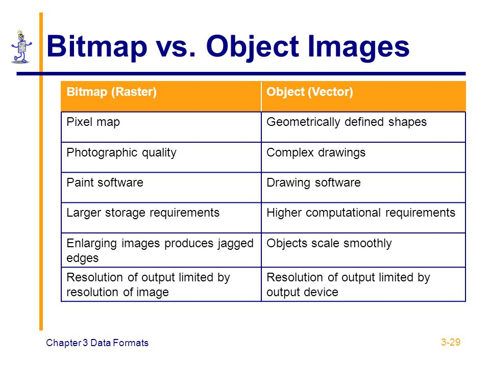 Bitmap vs. Object Images