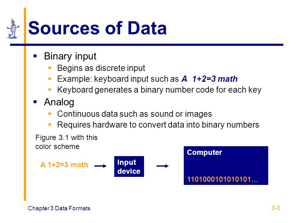 Sources of Data Binary input Analog Begins as discrete input