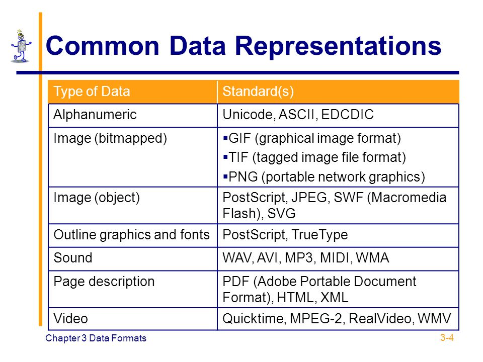 Common Data Representations