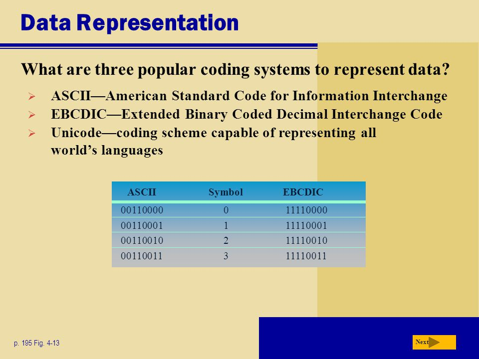 Data Representation What are three popular coding systems to represent data ASCII—American Standard Code for Information Interchange.