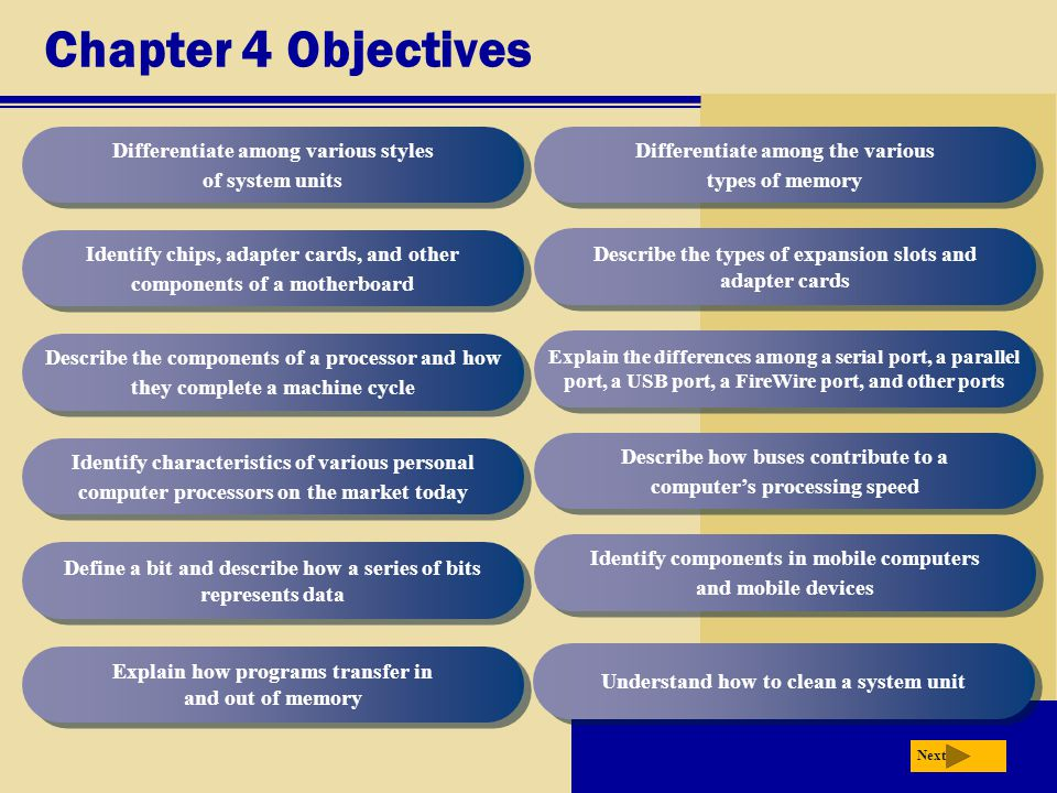 Chapter 4 Objectives Differentiate among various styles of system units. Differentiate among the various types of memory.