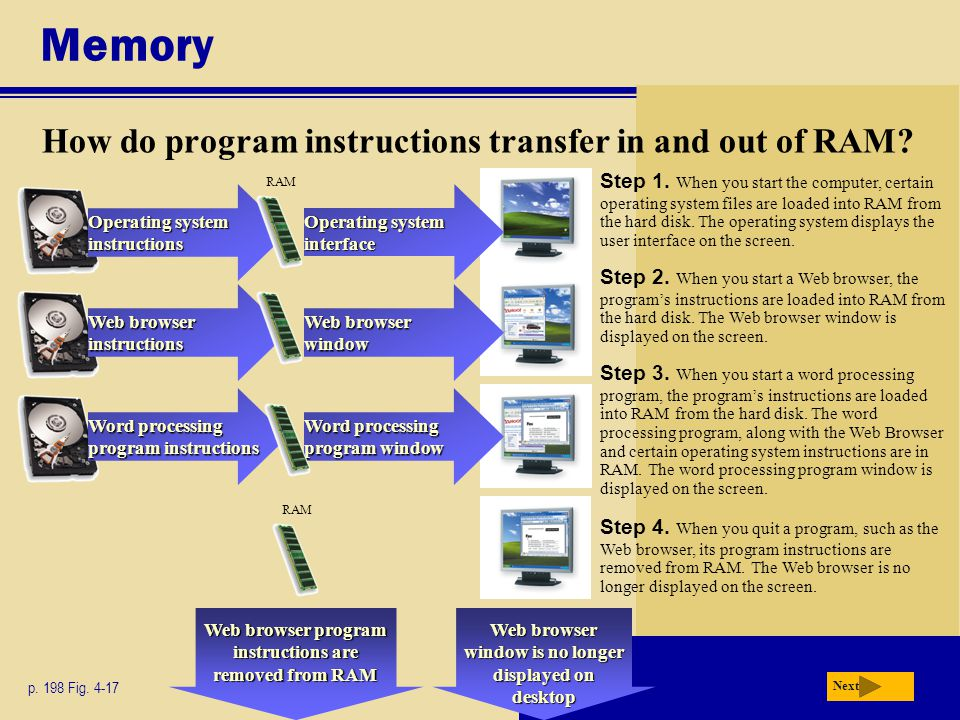 Memory How do program instructions transfer in and out of RAM