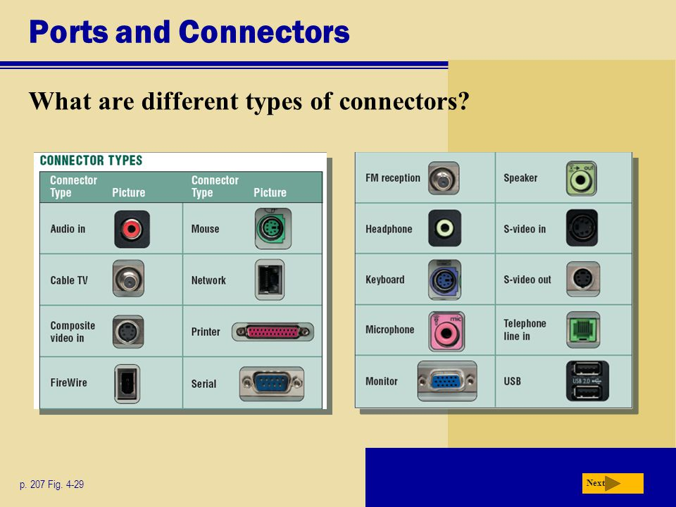 Ports and Connectors What are different types of connectors