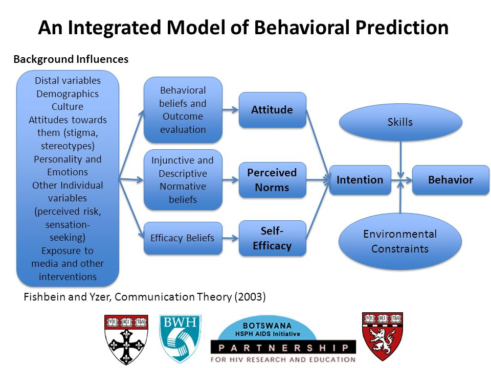 An Integrated Model of Behavioral Prediction