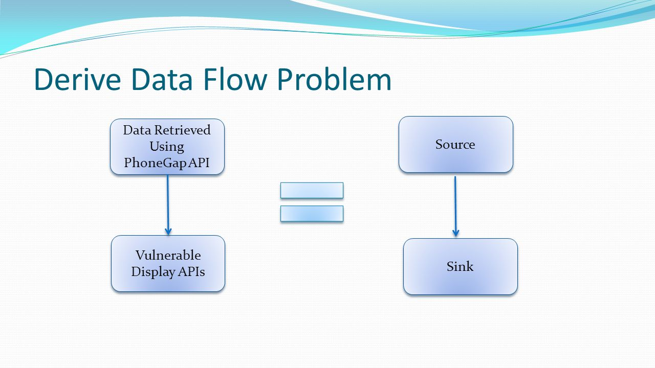 Derive Data Flow Problem