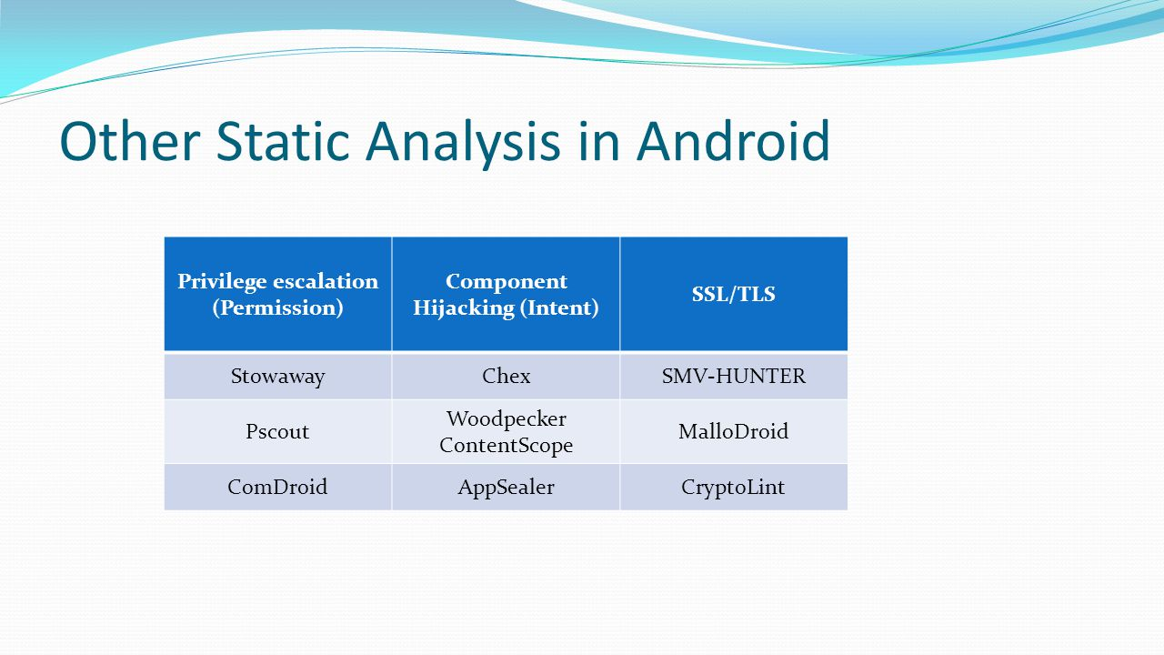 Other Static Analysis in Android