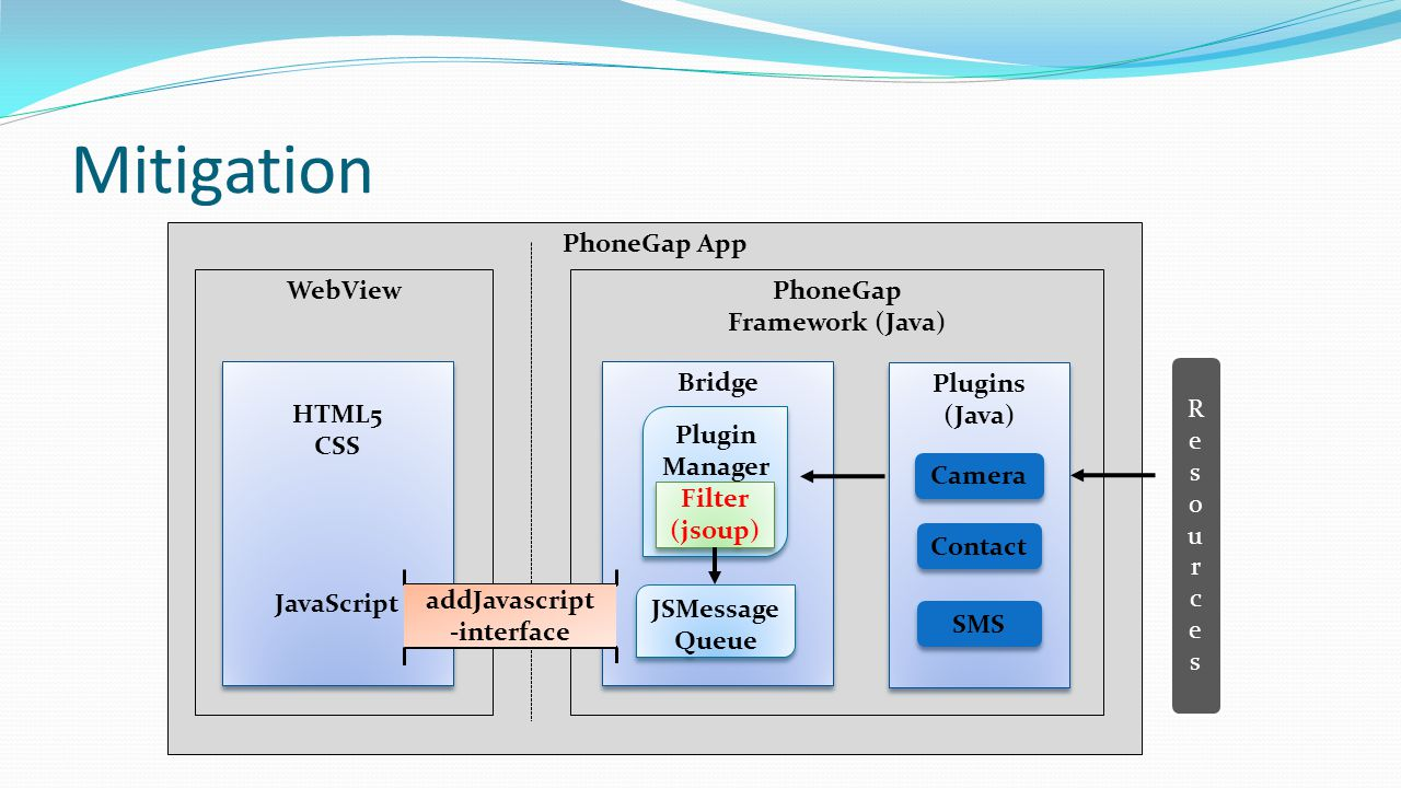 Mitigation PhoneGap App PhoneGap Framework (Java) Plugins (Java)