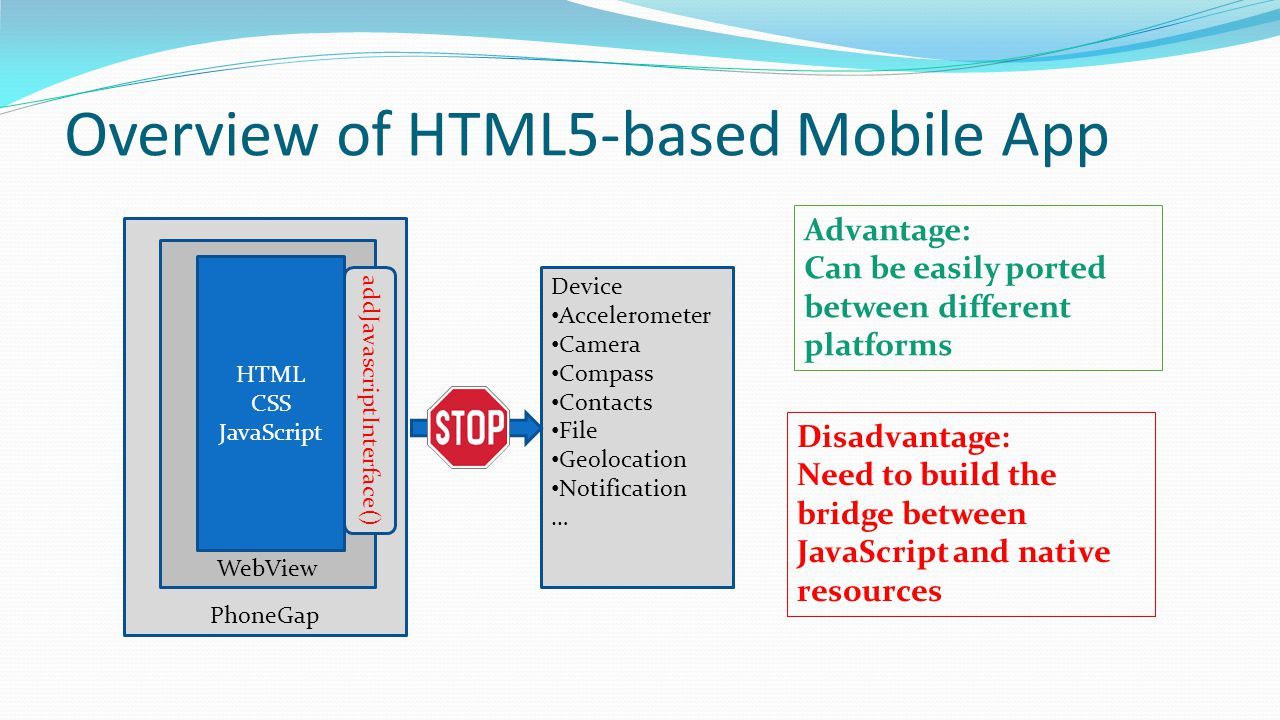 Overview of HTML5-based Mobile App