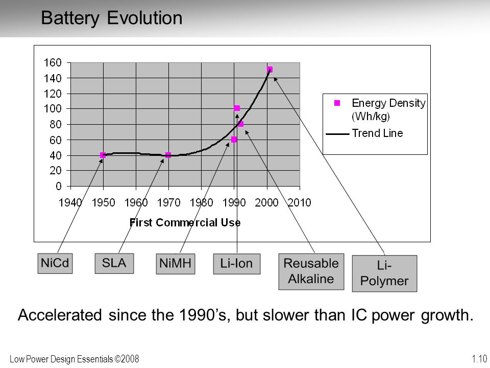 Battery Evolution Accelerated since the 1990's, but slower than IC power growth.