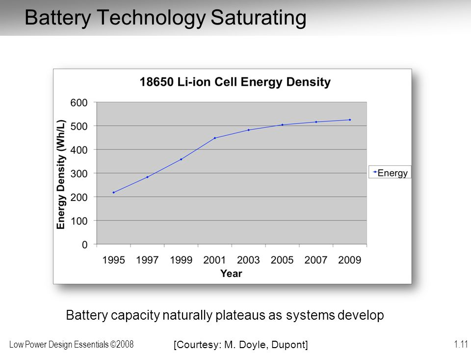 Battery Technology Saturating
