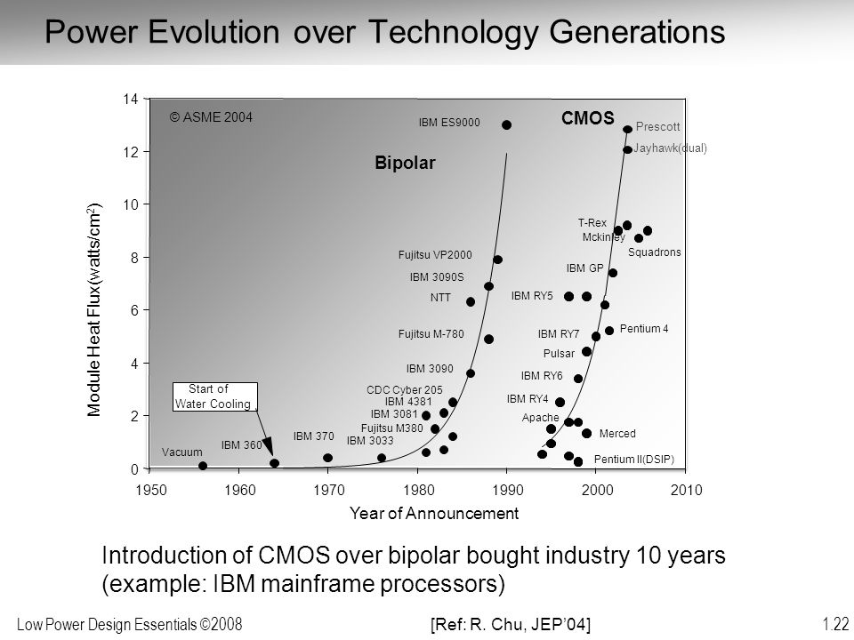 Power Evolution over Technology Generations